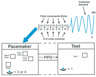 Pacemaker mantığı, Kaynak: Creating Mixec Model Value Streams, Duggan J.